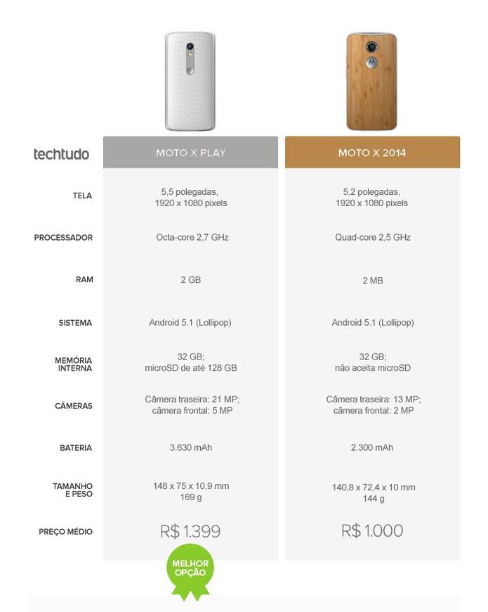 Tabela comparativo de especificações entre o Moto X Play e o Moto X 2014 (Foto: Arte/TechTudo)