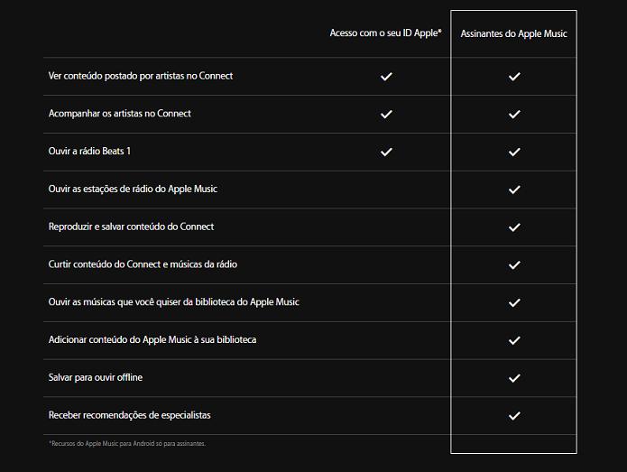 Tabela mostra conteúdo que usuários poderão acessar no serviço (Foto: Reprodução/Aline Jesus)