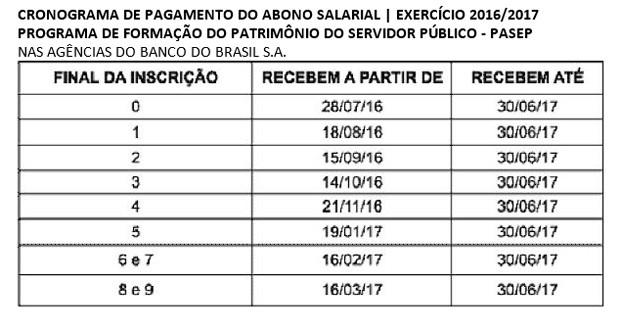 Tabela Abono Salarial (Foto: Reprodução/Ministério do Trabalho)