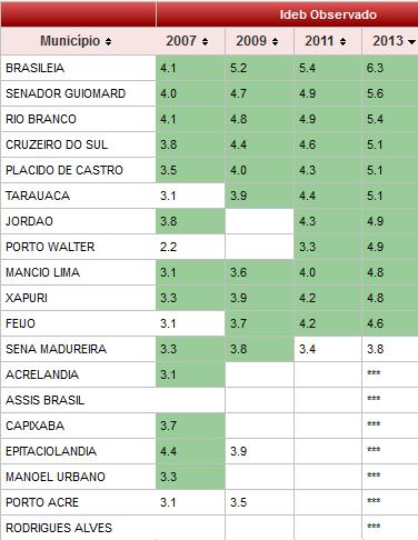 Ideb no primeiro ciclo do ensino fundamental (1 a 5 ano) nos municípios acreanos (Foto: Fonte: MEC)