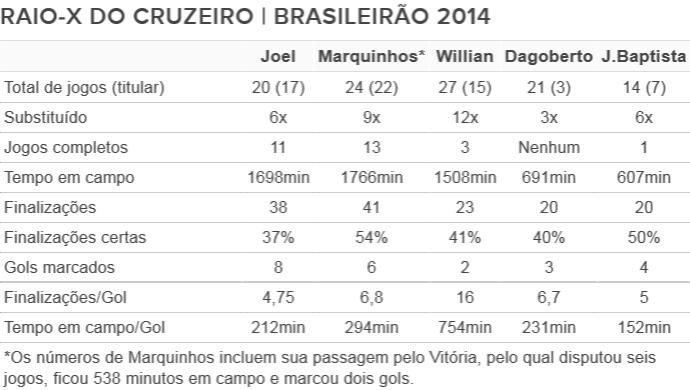 Tabela Raio-x de Joel e outros atacantes do Cruzeiro 2 (Foto: Editoria de Arte)