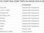 Com ataque em alta, Coritiba acumula placares elásticos na temporada 2016