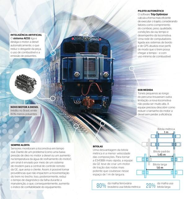 Infográfico novas locomotivas GE; BBi (Foto: Caminhos Para o Futuro)