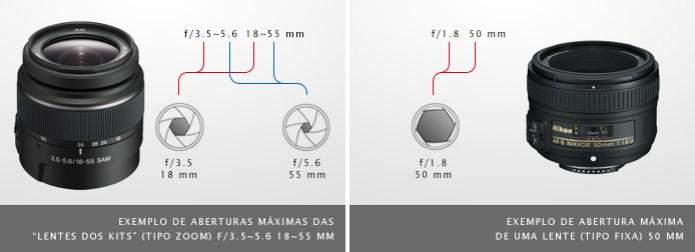 Exemplo de aberturas máximas de lentes 18~55 mm, à esquerda, e lente fixa 50 mm, à direita (Foto: Divulgação) (Foto: Exemplo de aberturas máximas de lentes 18~55 mm, à esquerda, e lente fixa 50 mm, à direita (Foto: Divulgação))