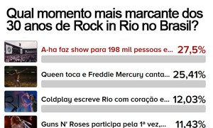 A-ha em 1991 é eleito momento mais marcante de 30 anos do Rock in Rio