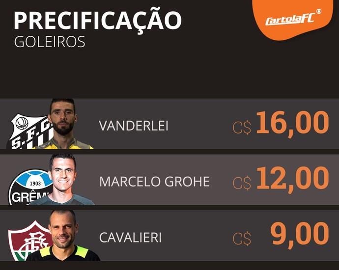 Goleiros de Santos, Grêmio e Fluminense têm seus preços definidos (Foto: Globoesporte.com)