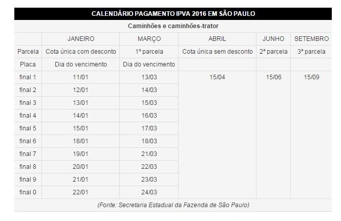 Tabela IPVA (Foto: G1)