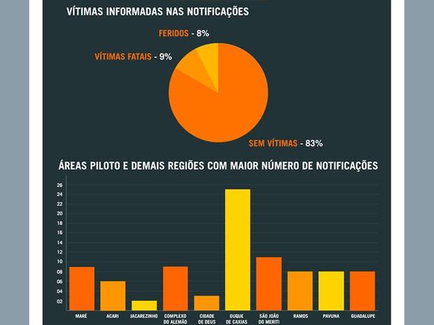 Gráfico mostra áreas que tiveram maior número de notificações (Foto: Reprodução)