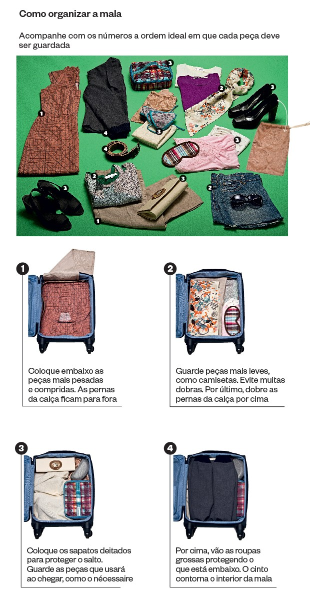 Como fazer a mala perfeita