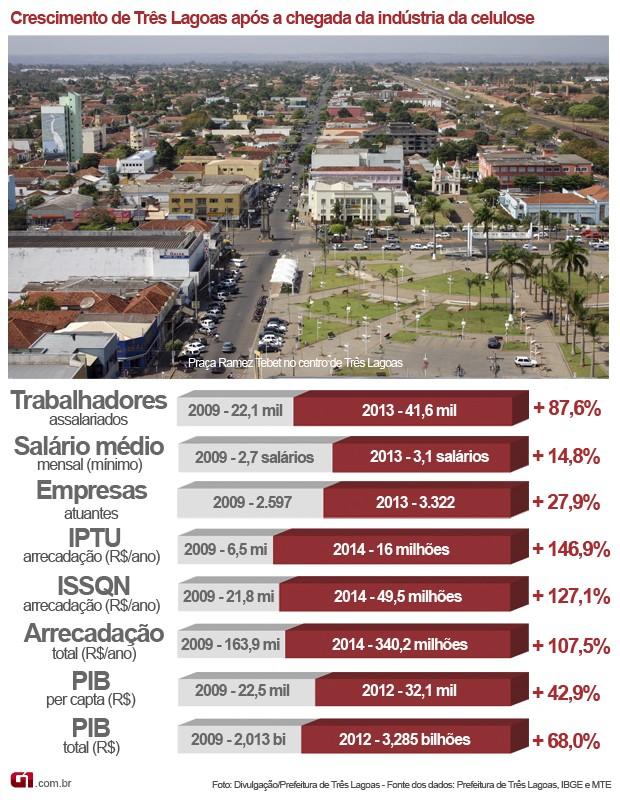 Infográfico do crescimento de Três Lagoas após a chegada da indústria da celulose (Foto: Anderson Viegas/Do G1 MS)