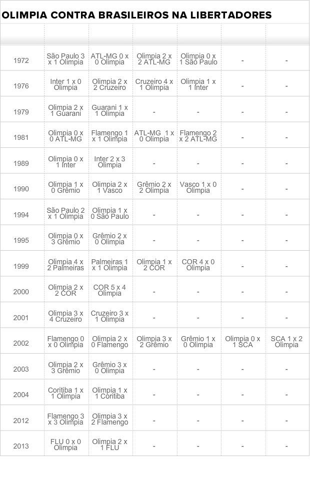 olimpia tabela brasileiros (Foto: Reprodução)
