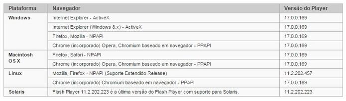 Verifique se a versão instalada é a mais recente (Foto: Reprodução/Flash Player)
