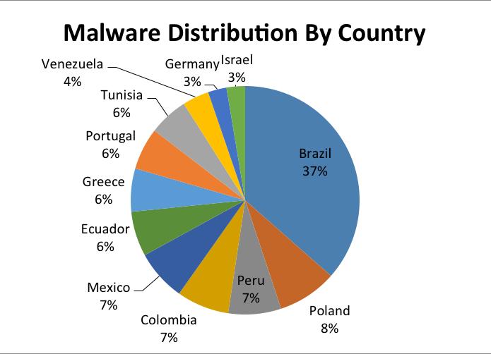 Brasil foi o país que mais foi infectado por golpe no Facebook (Foto: Reprodução/Kaspersky Lab)