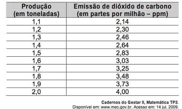Gráfico com produção e emissão de dióxido de carbono (Foto: Reprodução/ENEM)