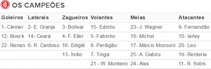 Internacional elenco 2006 Inter tabela (Foto: Reprodução)
