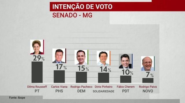 Ibope divulga pesquisa de intenção de voto para o Senado em Minas Gerais