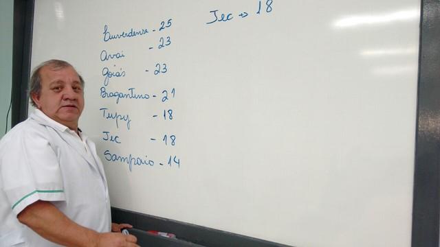 Professor Maurílio faz as contas para o time do Joinville (Foto: RBS TV/Divulgação)