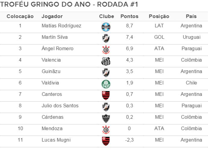 Troféu Gringo do Ano - Rodada #1 (Foto: GloboEsporte.com)