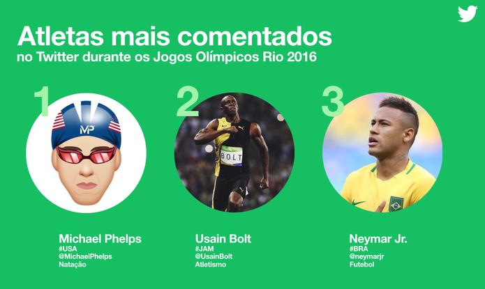 Os mais comentados do Twitter na Rio 2016 — Jogos Olímpicos do Rio de Janeiro (Foto: Divulgação/Twitter)