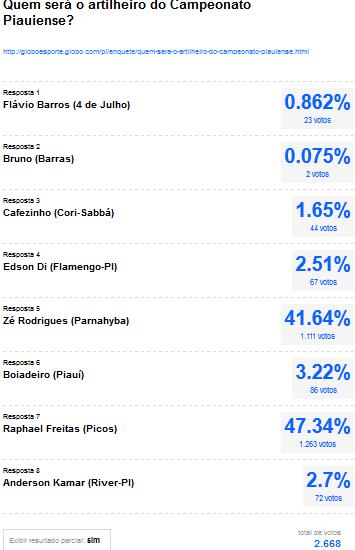 Enquete - Quem será o artilheiro do Campeonato Piauiense? (Foto: GLOBOESPORTE.COM)