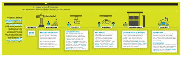 Tecnologia;Carros;Transporte;Google;Algoritmos (Foto: Divulgação)