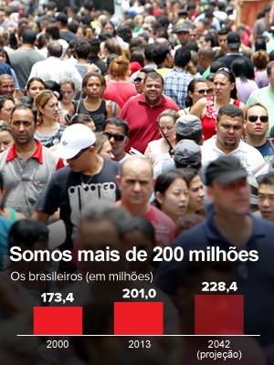 população brasileira (Foto: Editoria de Arte/G1 e Tiago Queiroz/Estadão Conteúdo)