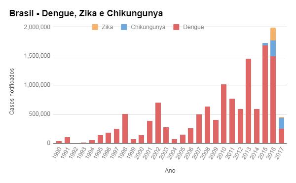 Números históricos das arboviroses no Brasil (Foto: Divulgação / Oxitec)