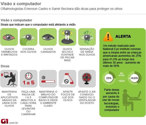 Bem Estar - Infográfico dá dicas para proteger os olhos ao usar o  computador (Foto da1065c0a7