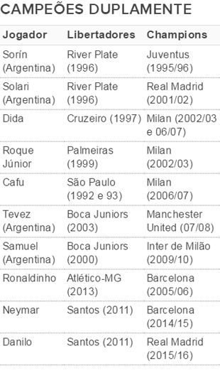 Lista de campeões de Libertadores e Liga dos Campeões (Foto: GloboEsporte.com)