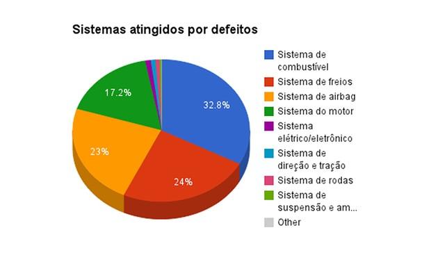 Porcentagem de sistemas mais atingidos por defeitos nos sete primeiros meses de 2014 (Foto: Autoesporte)