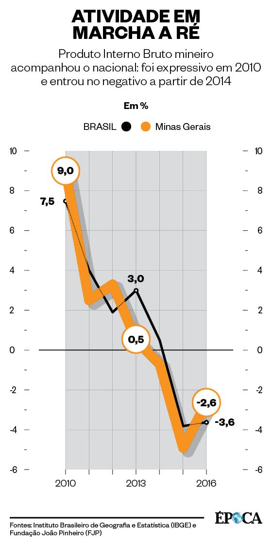 ATIVIDADE EM MARCHA A RÉ Produto Interno Bruto mineiro acompanhou o nacional: foi expressivo em 2010 e entrou no negativo a partir de 2014 (Foto: Fontes: Instituto Brasileiro de Geografia e Estatística (IBGE) e Fundação João Pinheiro (FJP))