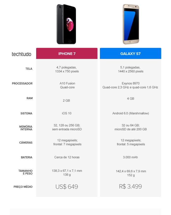 Tabela comparativa entre iPhone 7 e Galaxy S7 (Foto: Arte/TechTudo)