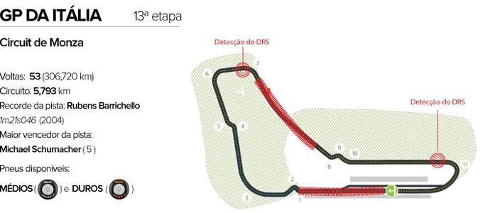 gp italia circuito formula 1 (Foto: Editoria de Arte)