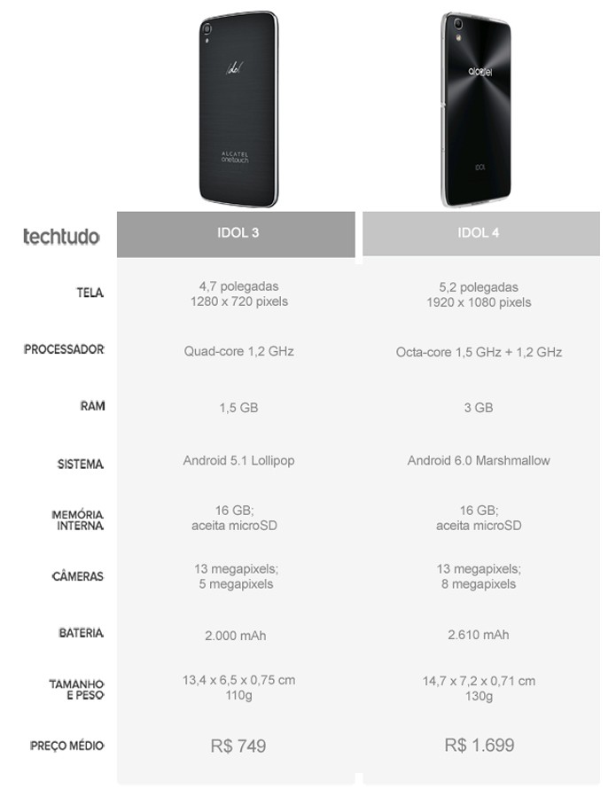 Tabela comparativa entre o Idol 3 e o Idol 4 (Foto: Arte/TechTudo)