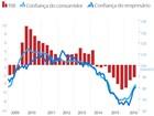Por que a recessão continua mesmo com a melhora da confiança?