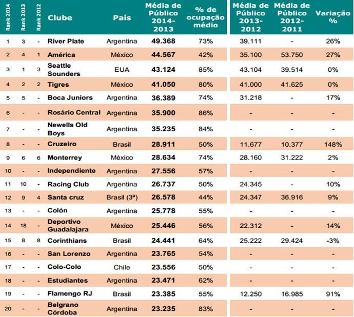 20 Maiores torcidas da América do Sul (Foto: Divulgação / Pluri consultoria)