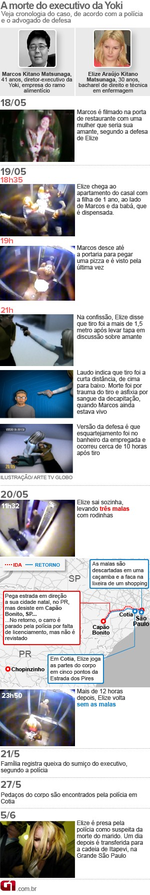 Cronologia Caso Yoki - 15 jun 11h12 (Foto: Arte/G1)