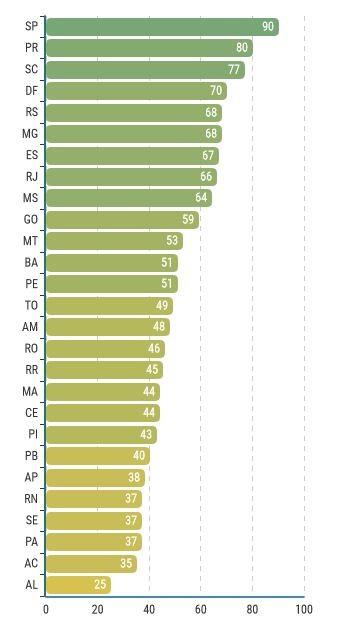 Acre ficou ocupa a 26ª colocação em rankig e ficou entre os três piores segundo Centro de Liderança Pública (CLP) (Foto: Reprodução/CLP)
