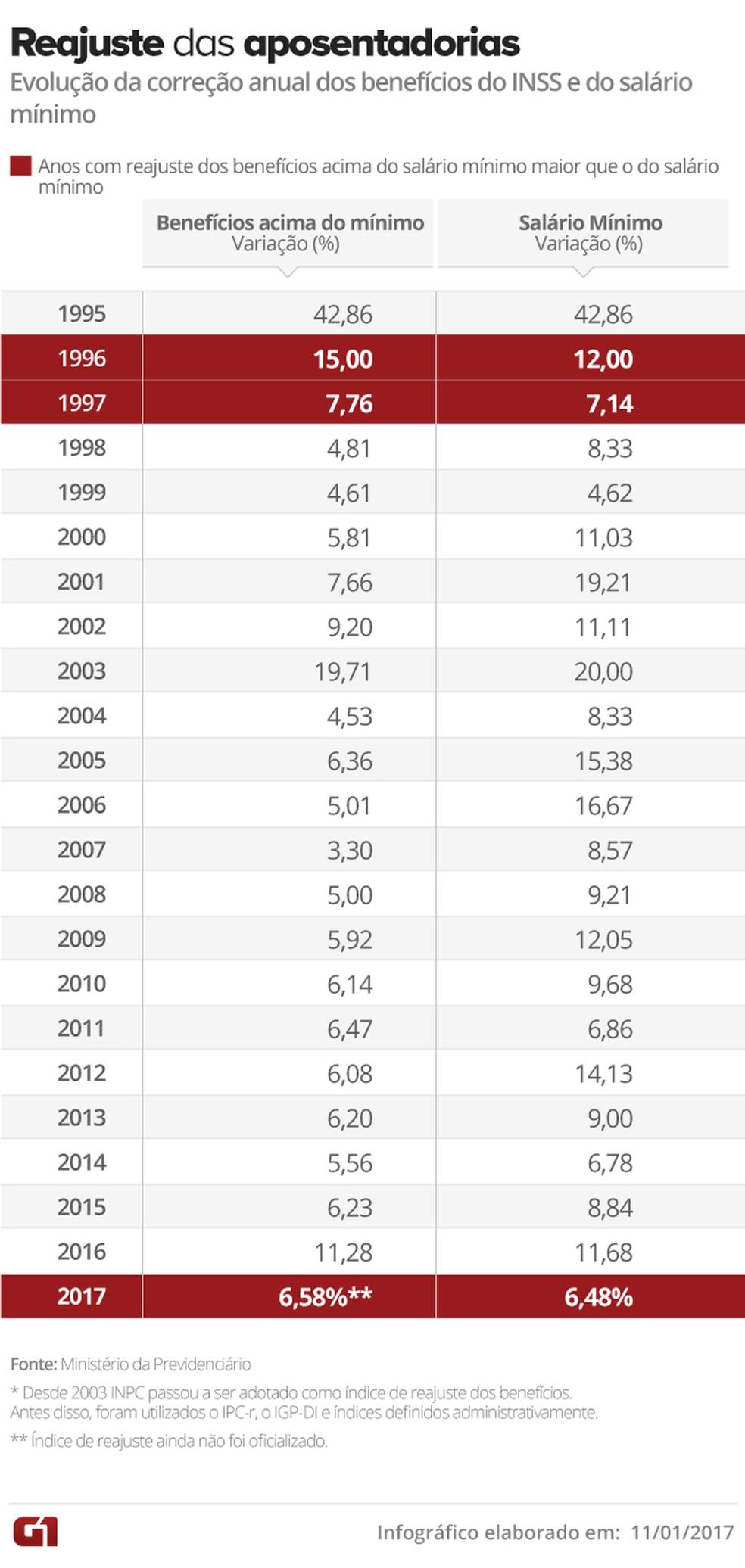 tabela reajuste <a class='classtermo' href='http://www.contabeis.com.br/termos-contabeis/inss'>INSS</a> (Foto: Arte G1)