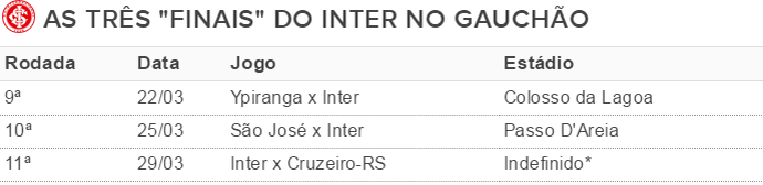 Tabela Inter jogos (Foto: Reprodução)