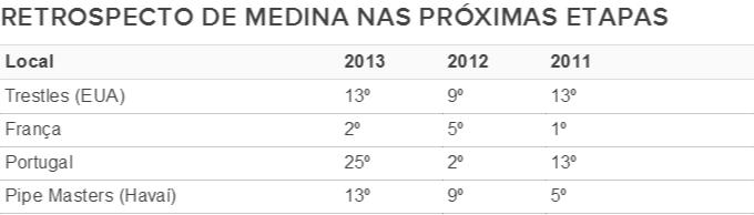 tabela Gabriel Medina últimas etapas do WCT (Foto: GloboEsporte.com)