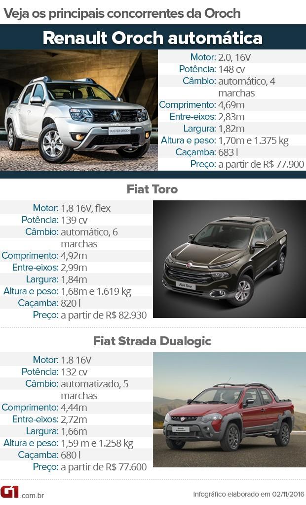Tabela de concorrentes da Renault Oroch automática (Foto: Divulgação)