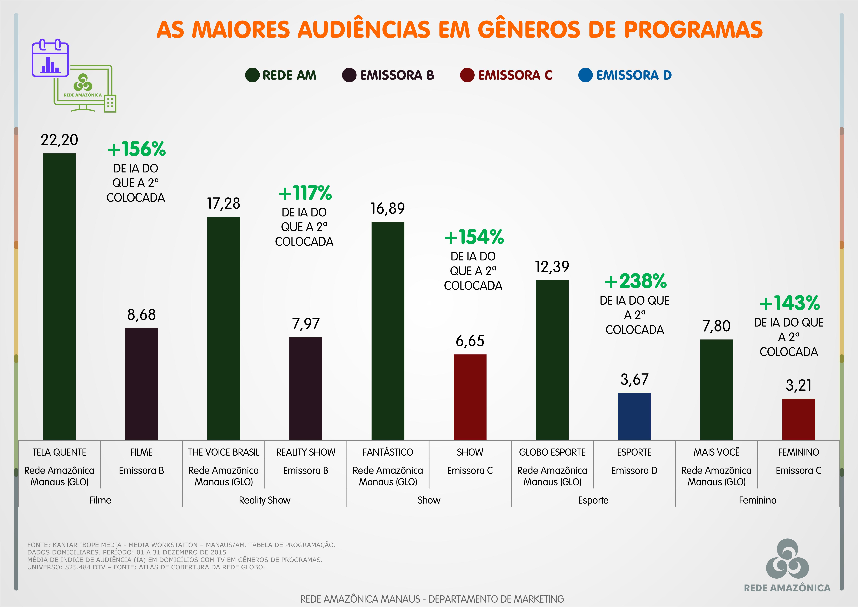 Rede Amazônica é líder absoluta de audiência em gêneros de programas (Foto: Rede Amazônica)
