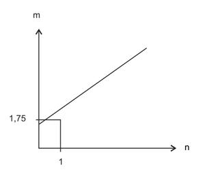Questão 152 da prova do Enem 2011 - b (Foto: Reprodução/Enem)
