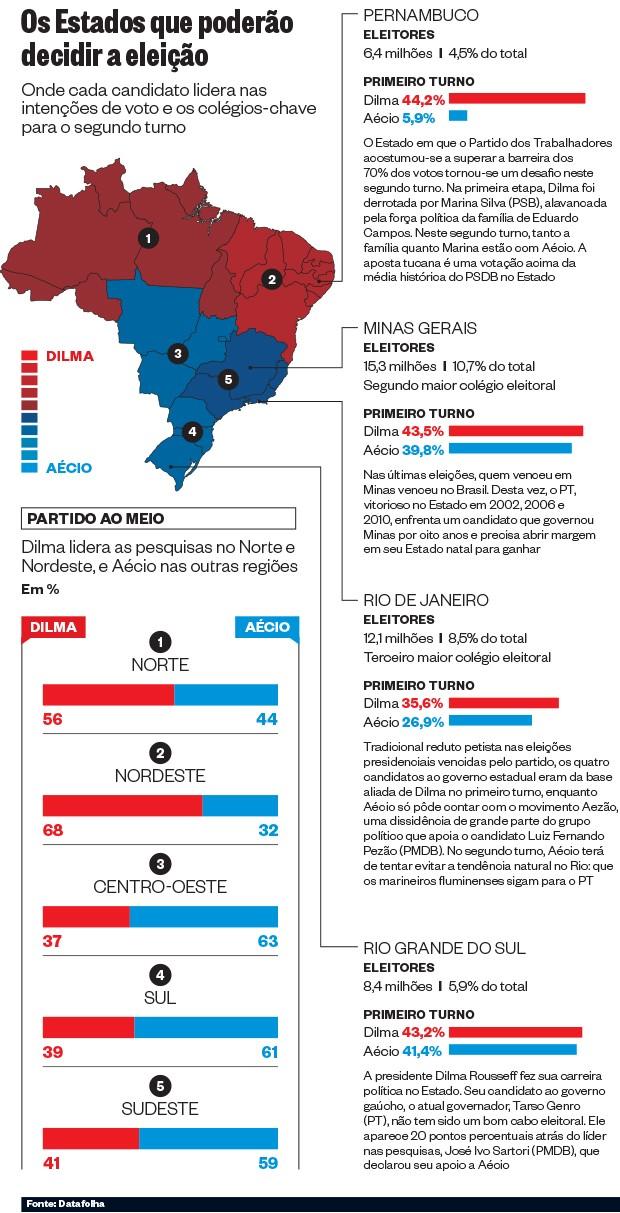 Os Estados que poderão decidir a eleição (Foto: Época)