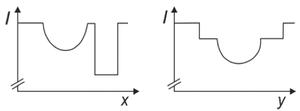 Gráfico D (Foto: Reprodução/Fuvest)