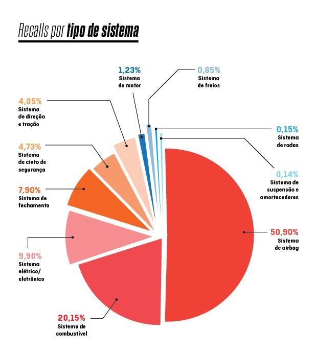 Distribuição de recalls por tipo de sistema afetado em 2015 (Foto: Autoesporte)