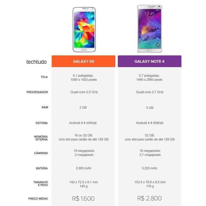 Especificações técnicas do Galaxy S5 e do Galaxy Note 4 (Foto: Arte/TechTudo)