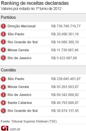 ranking receitas eleições (Foto: Editoria de Arte / G1)