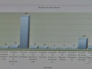 Levantamento da CGU apontou irregularidades em cidades da região (Foto: Reprodução/TV TEM)